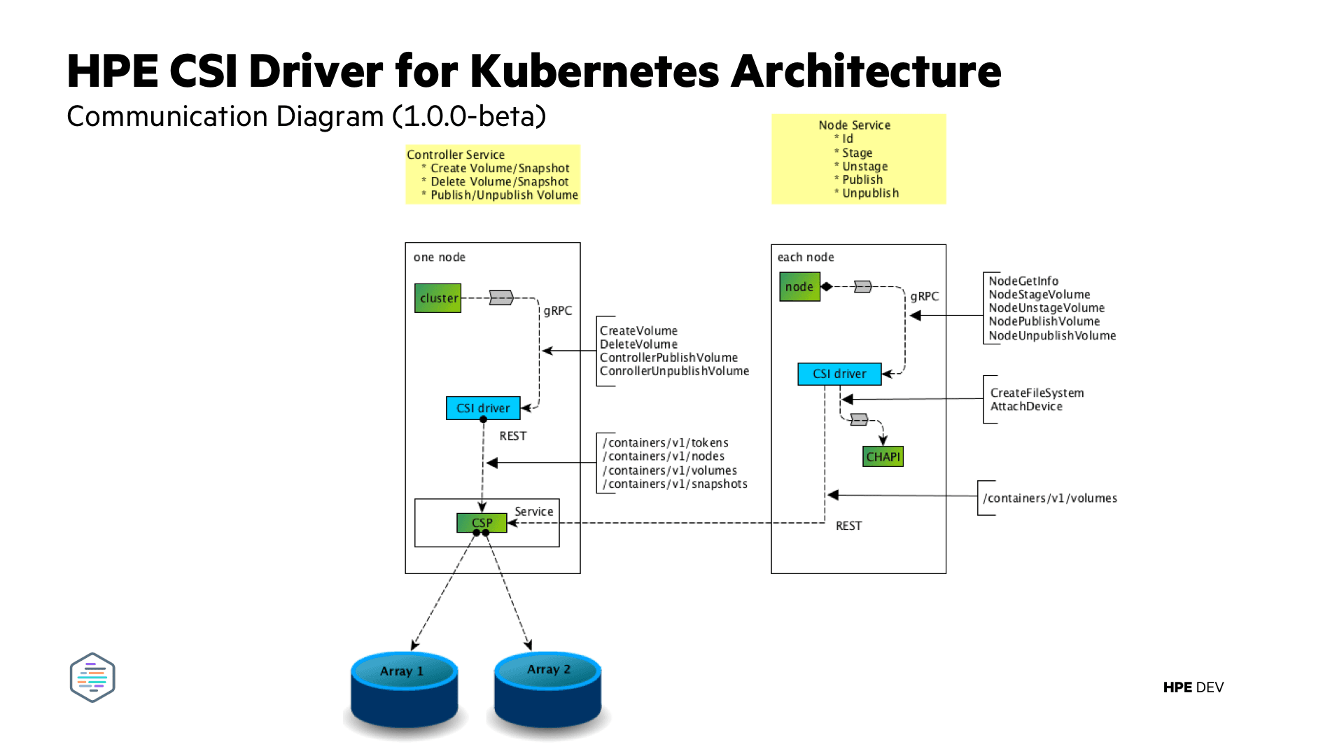Communication diagram for the HPE CSI Driver for Kubernetes