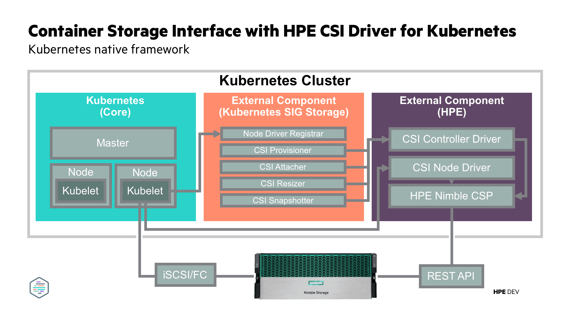 HPE CSI Driver for Kubernetes with HPE Nimble Storage CSP