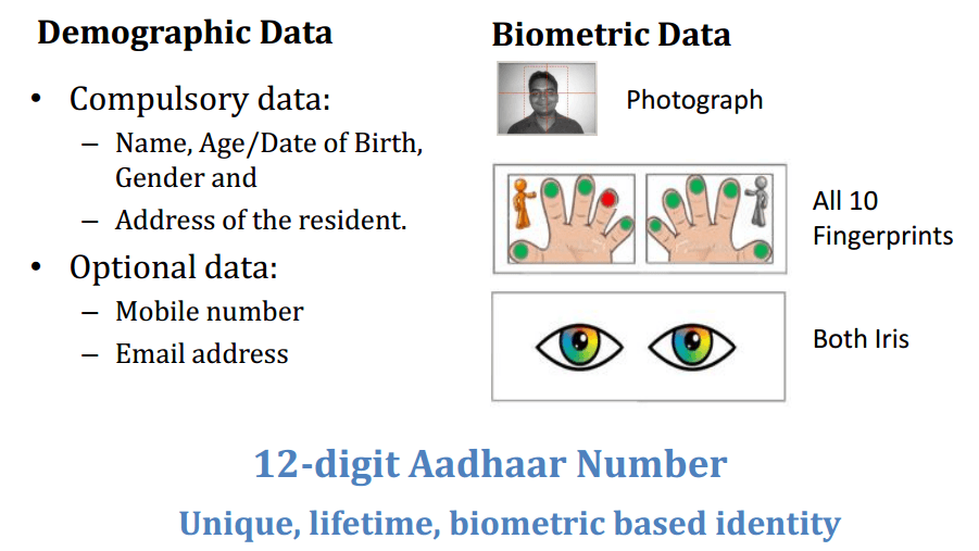 Aadhaar Project ID Number