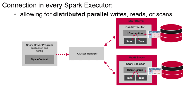 Connection in Every Spark Executor