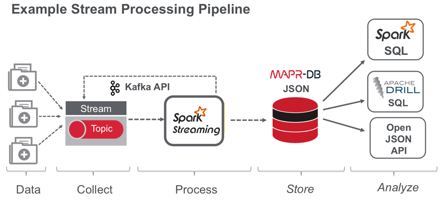 Example Streamline Processing Pipeline