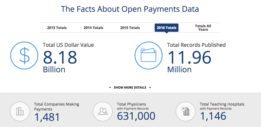 Facts About Open Payments Data