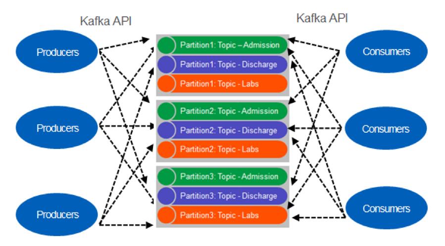 Kafka API