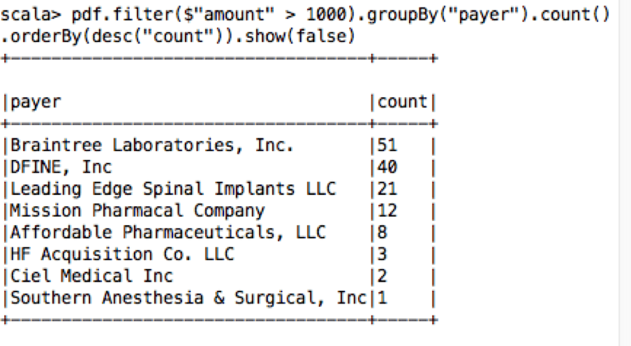 Payers with payment amounts > $1000
