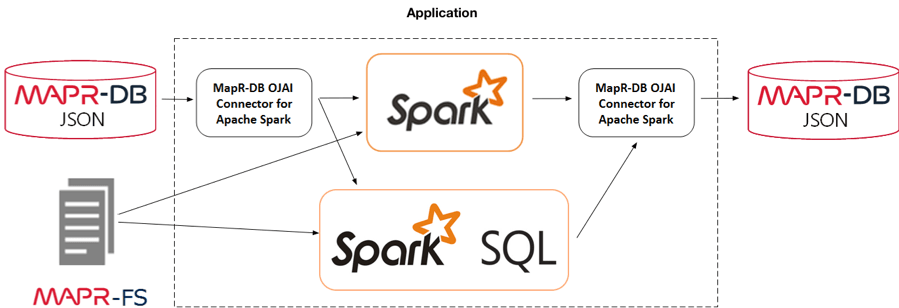 Querying Application