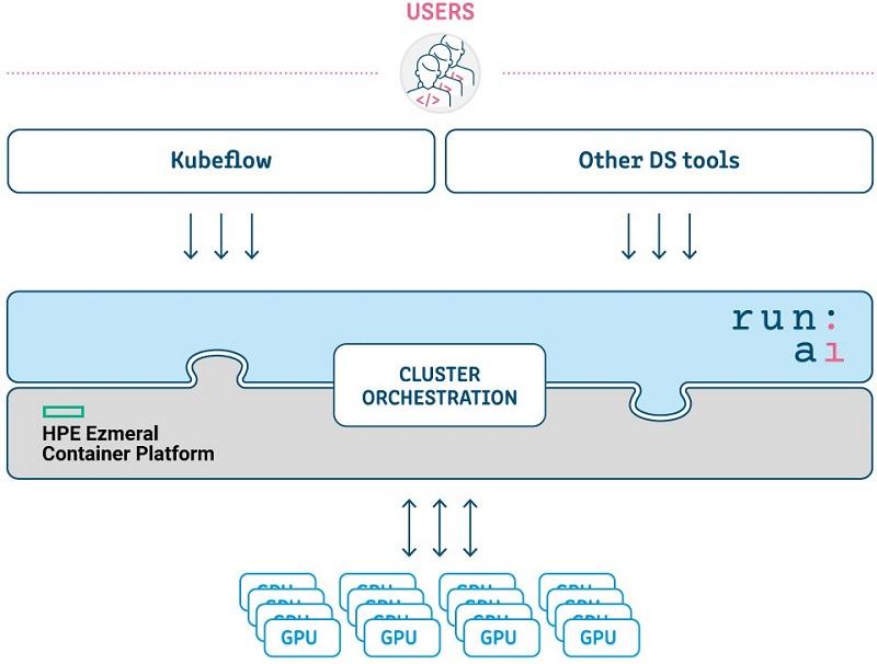 run ai gpu orchestration architecture 2