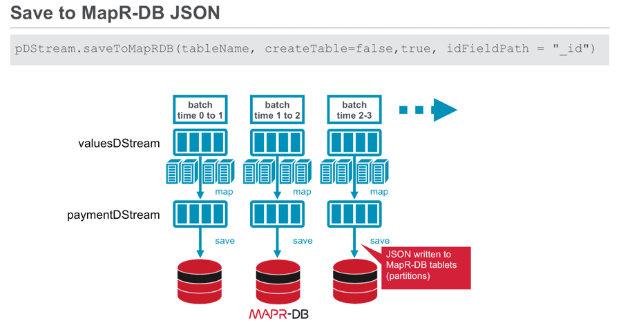 Save to MapR Database JSON