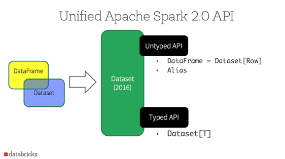 Unified Apache Spark