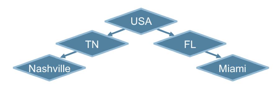 Document Model Tree