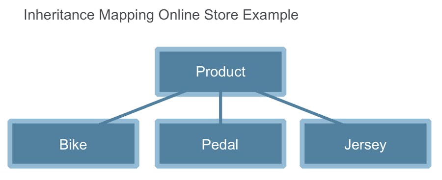 Inheritance Mapping Online Store Example