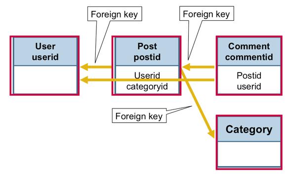 Relation Model for Social Application